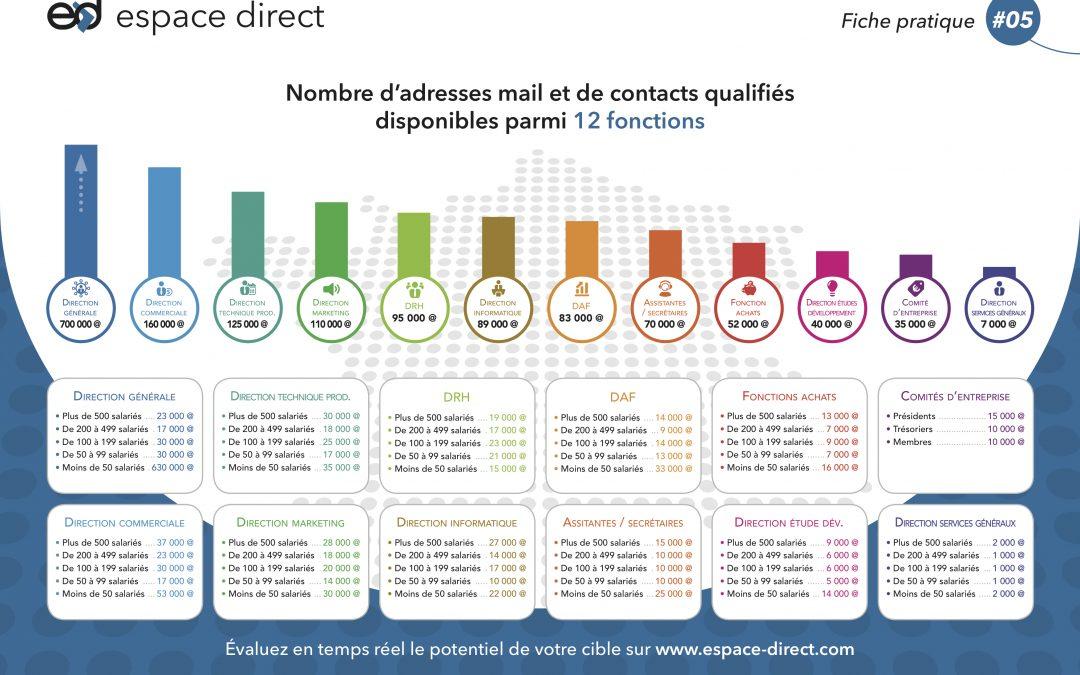 Vos potentiels d'adresses email par secteurs et fonctions – Fiche pratique BtoB n°5